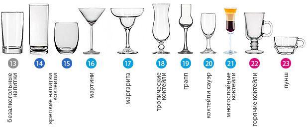 Виды бокалов для вина (фото) - FB.ru